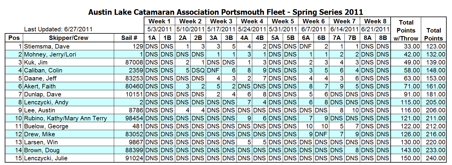 2011SpringPortsmouthSeriesResults