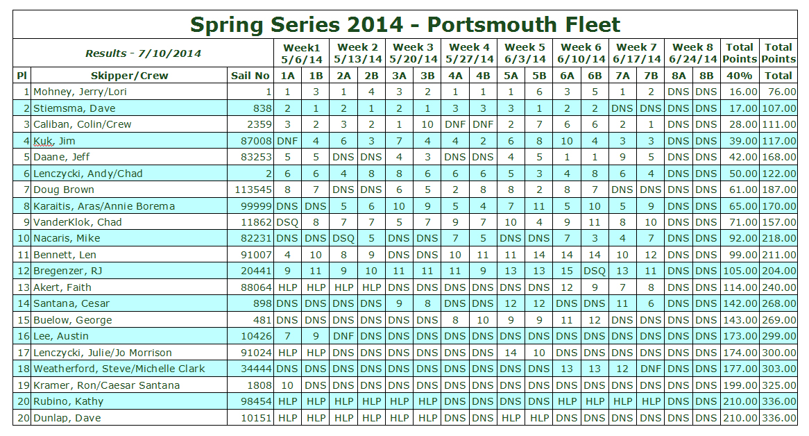 2014 Spring Portsmouth Fleet Test