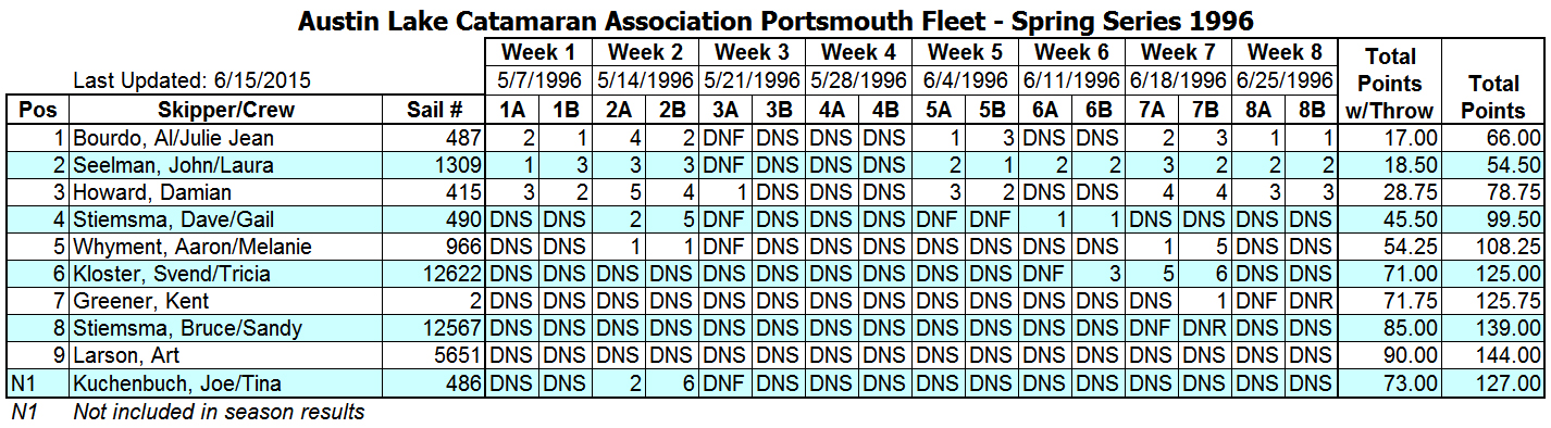 1996 Spring Portsmouth Fleet Results