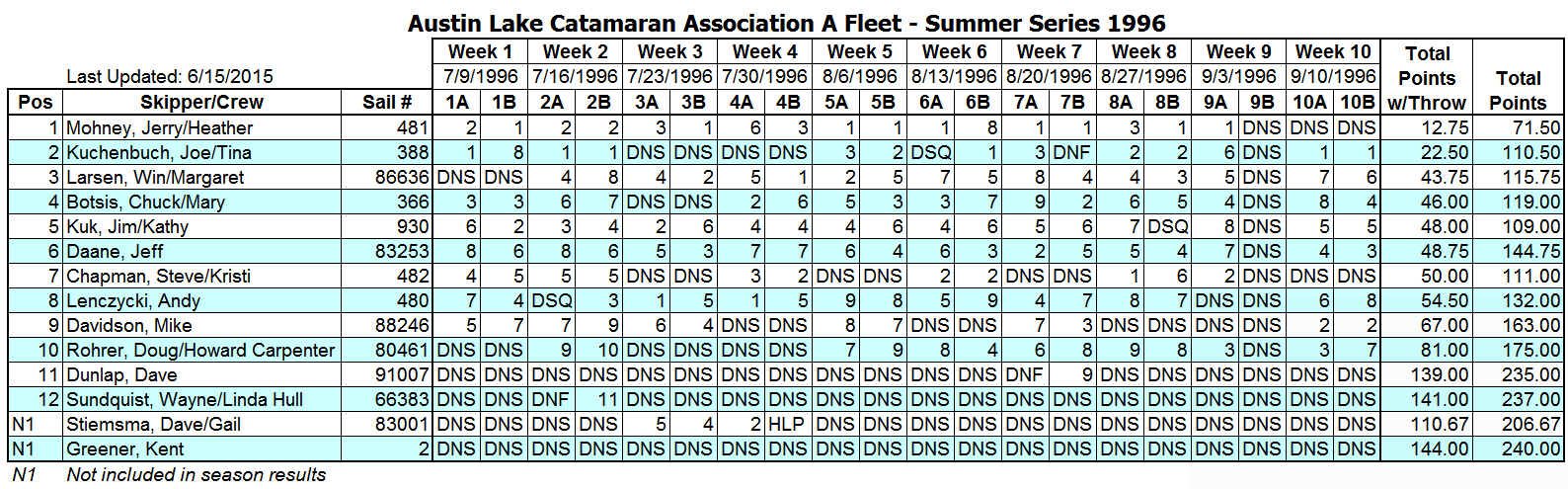 1996 Summer A Fleet Results