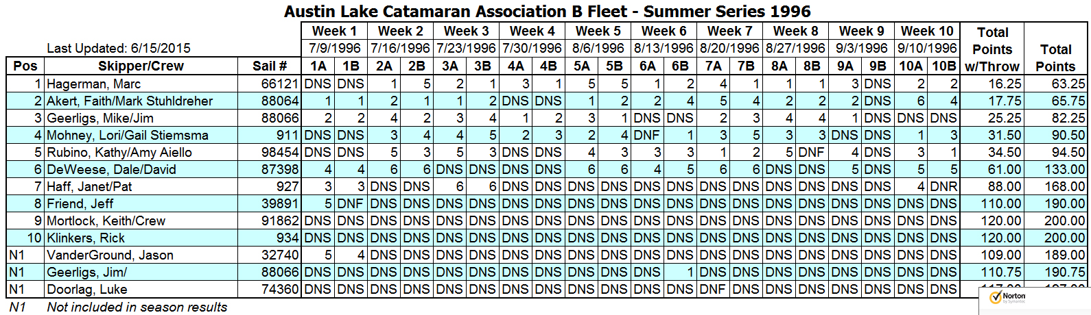 1996 Summer B Fleet Results