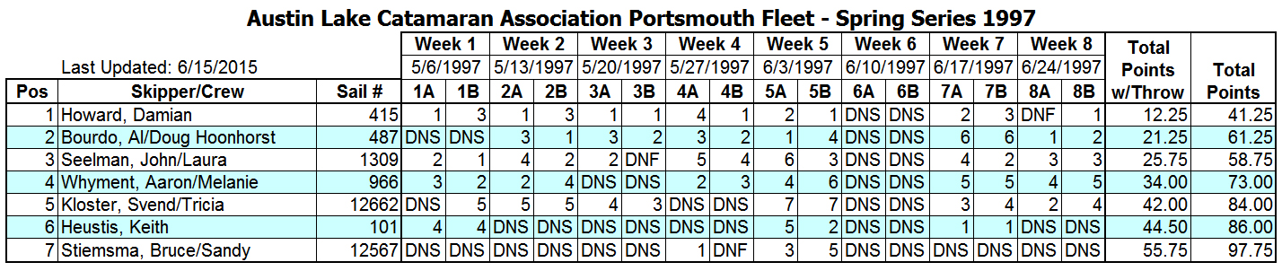1997 Spring Portsmouth Fleet Results