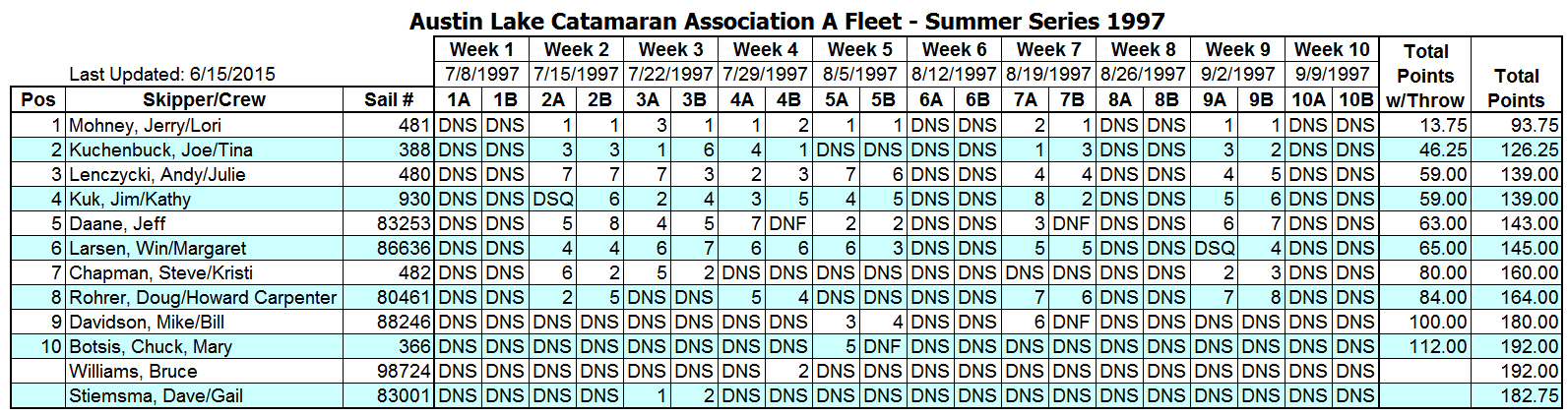 1997 Summer A Fleet Results