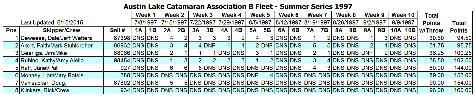 1997 Summer B Fleet Results