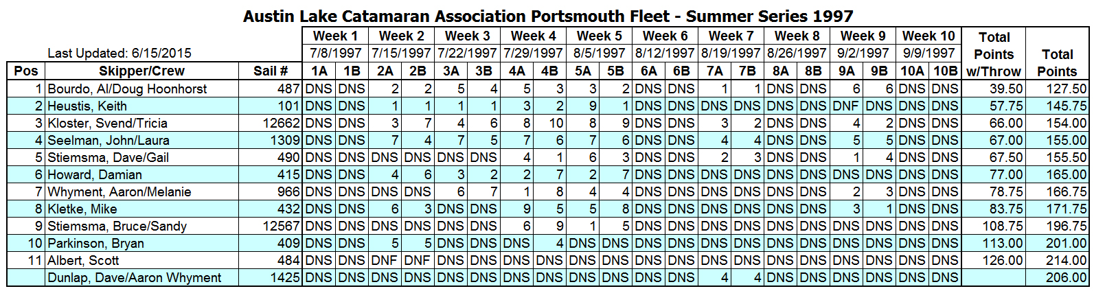 1997 Summer Portsmouth Fleet Results