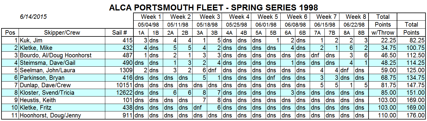 1998 Spring Portsmouth Fleet Results