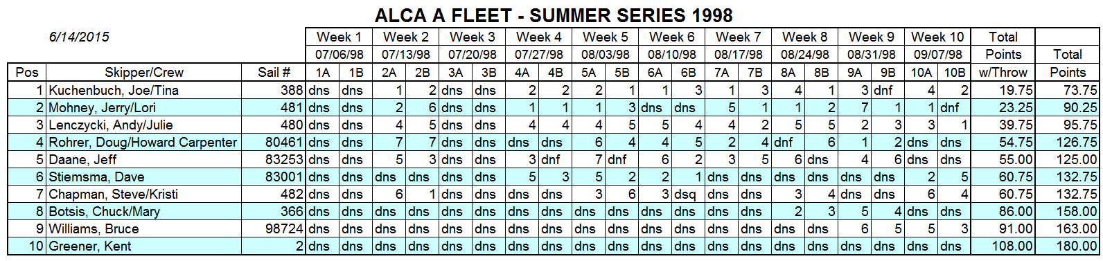 1998 Summer A Fleet Results