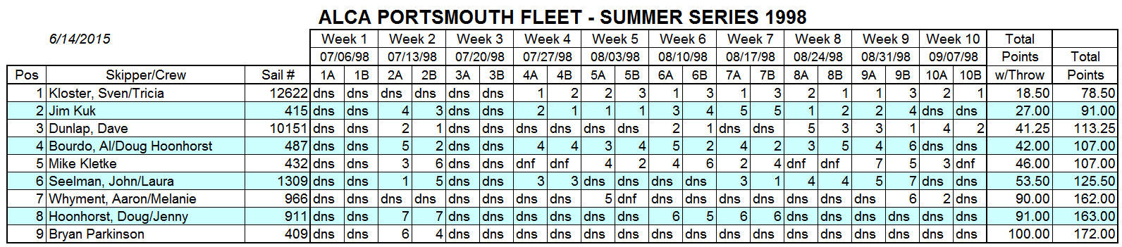 1998 Summer Portsmouth Fleet Results