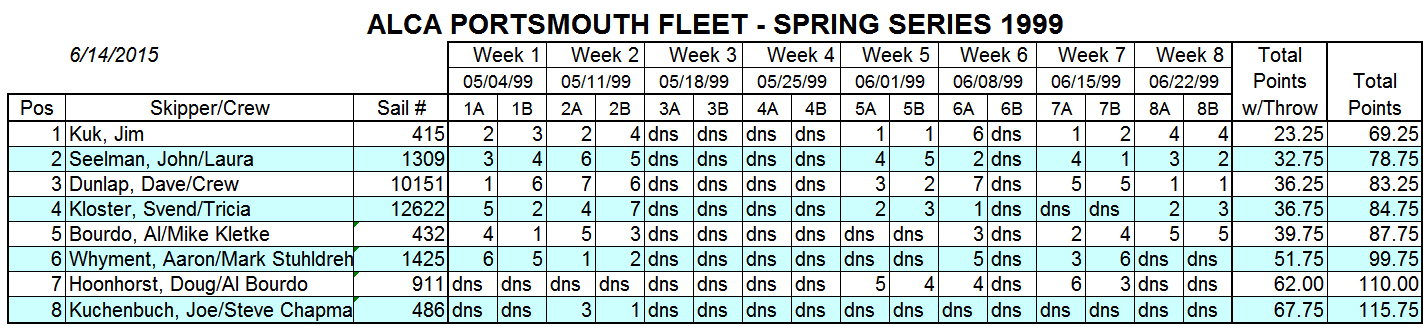 1999 Spring Portsmouth Fleet Results