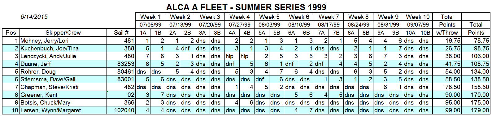 1999 Summer A Fleet Results