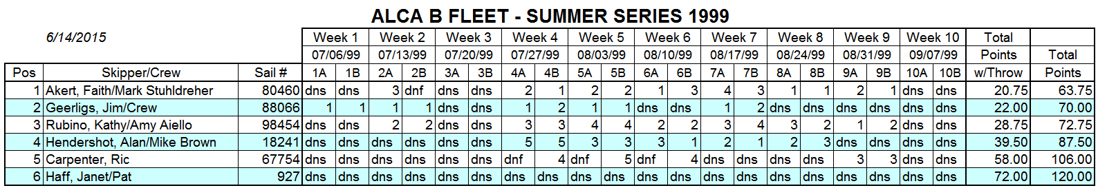 1999 Summer B Fleet Results