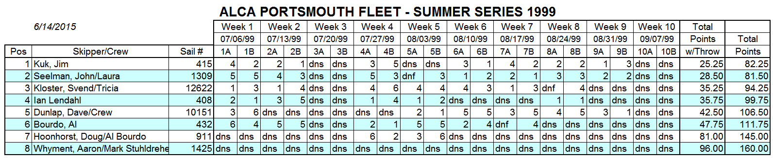 1999 Summer Portsmouth Fleet Results
