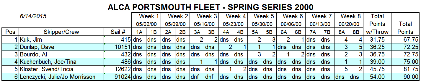 2000 Spring Portsmouth Fleet Results