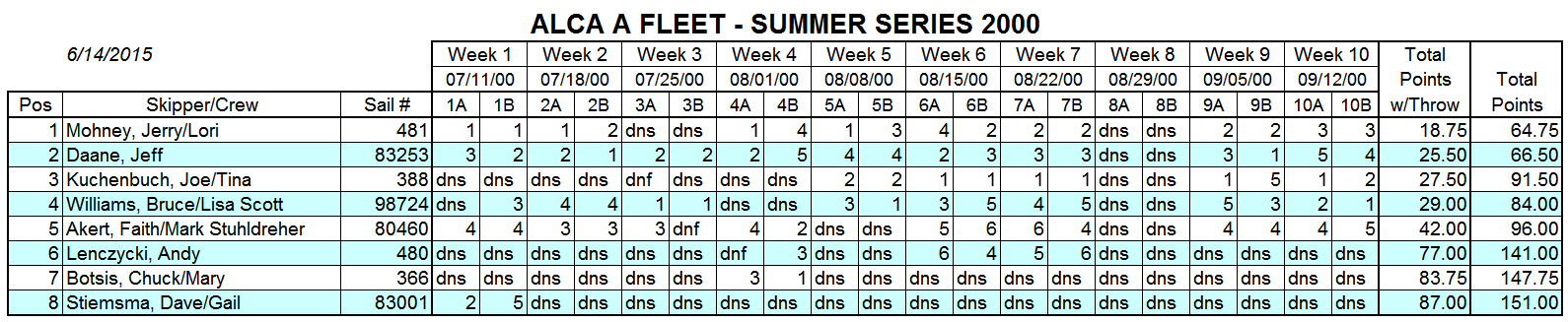 2000 Summer A Fleet Results