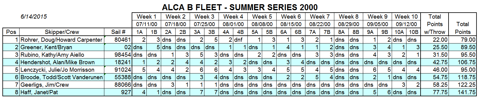 2000 Summer B Fleet Results