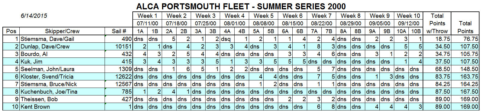 2000 Summer Portsmouth Fleet Results