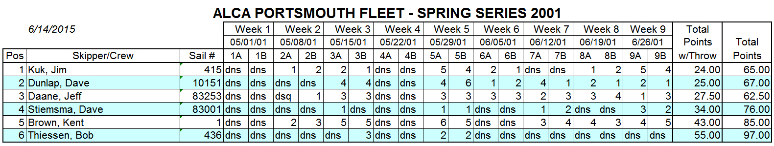 2001 Spring Portsmouth Fleet Results