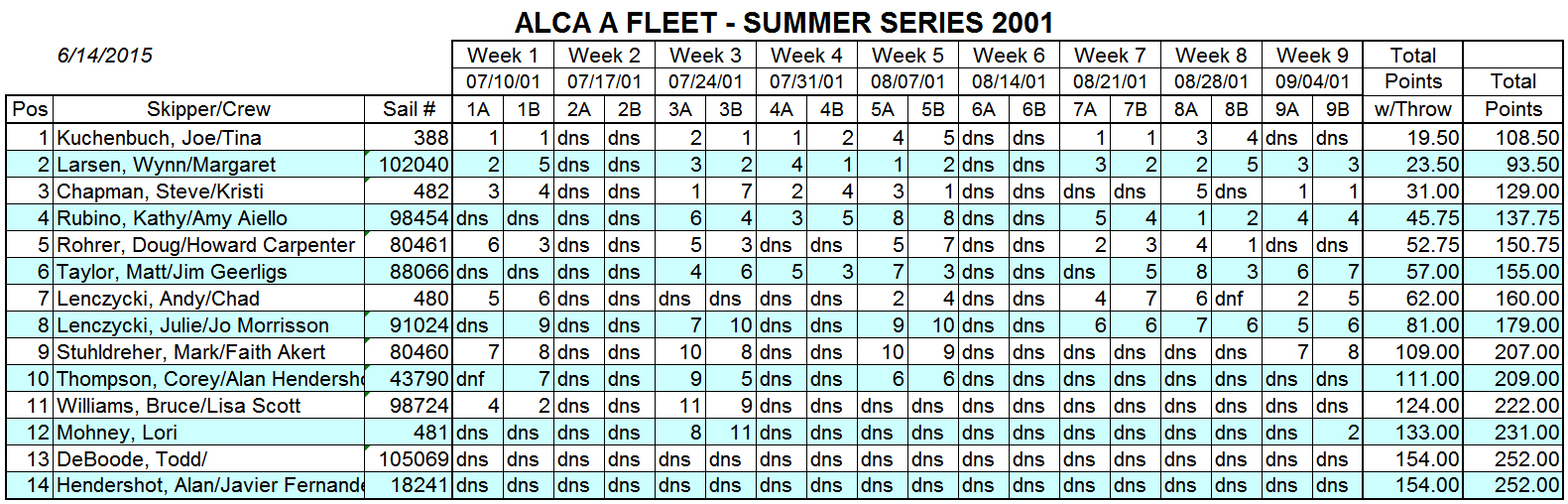 2001 Summer A Fleet Results