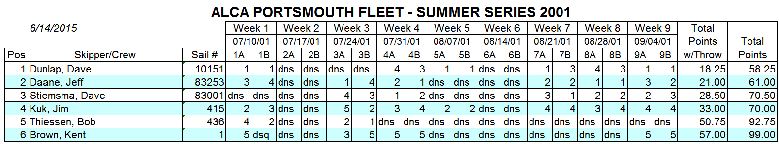 2001 Summer Portsmouth Fleet Results