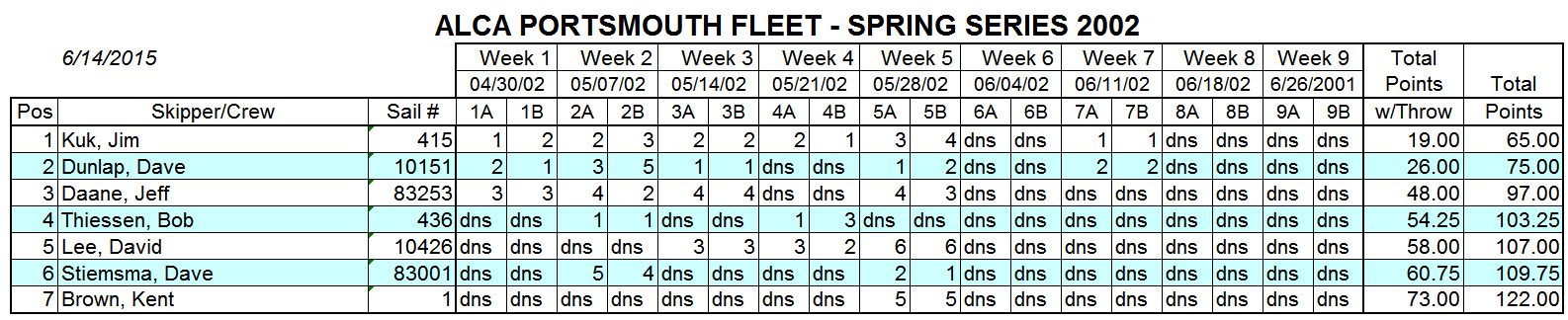2002 Spring Portsmouth Fleet Results