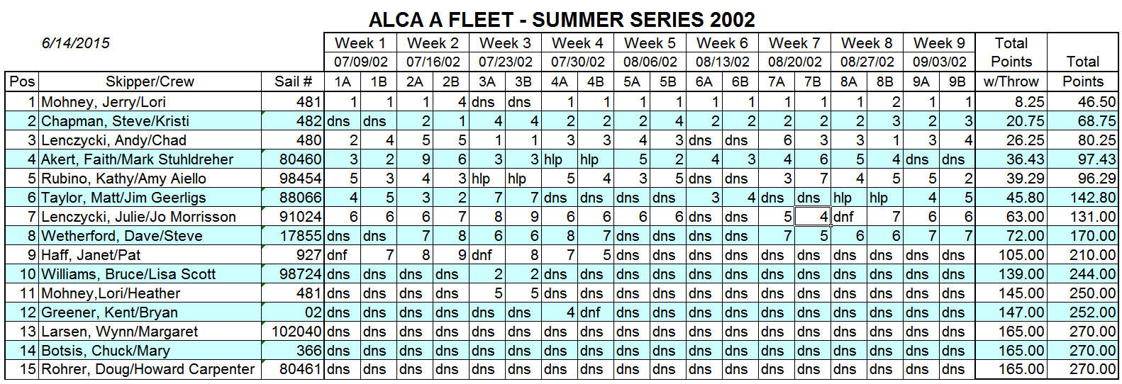 2002 Summer A Fleet Results