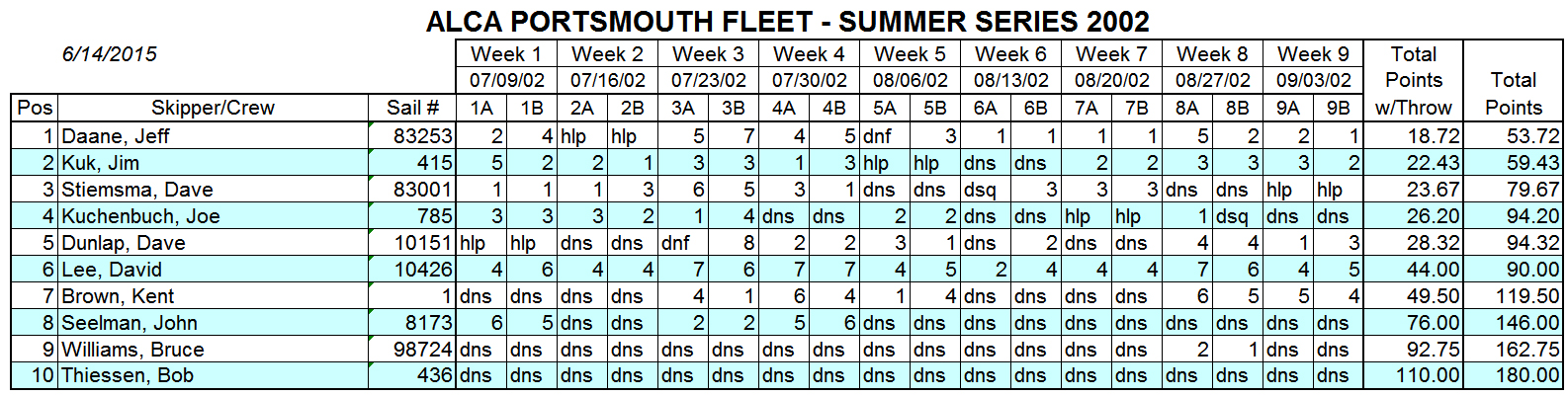 2002 Summer Portsmouth Fleet Results