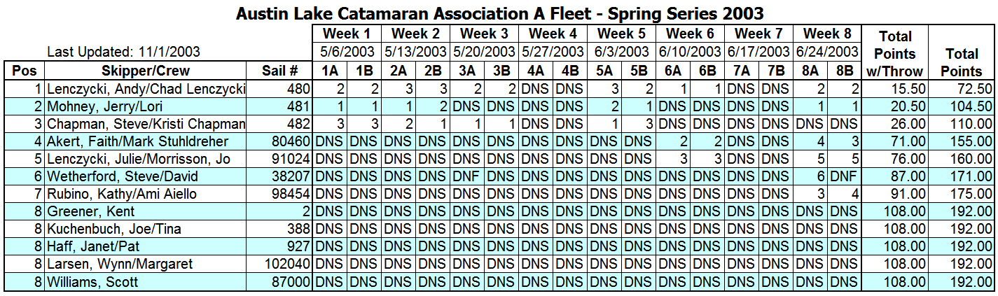 2003 Spring Portsmouth A Fleet Results