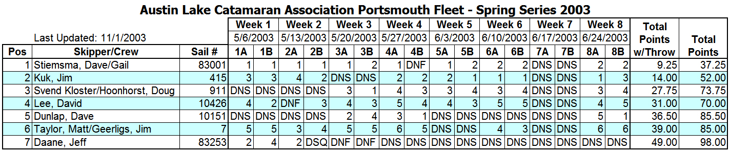 2003 Spring Portsmouth Fleet Results
