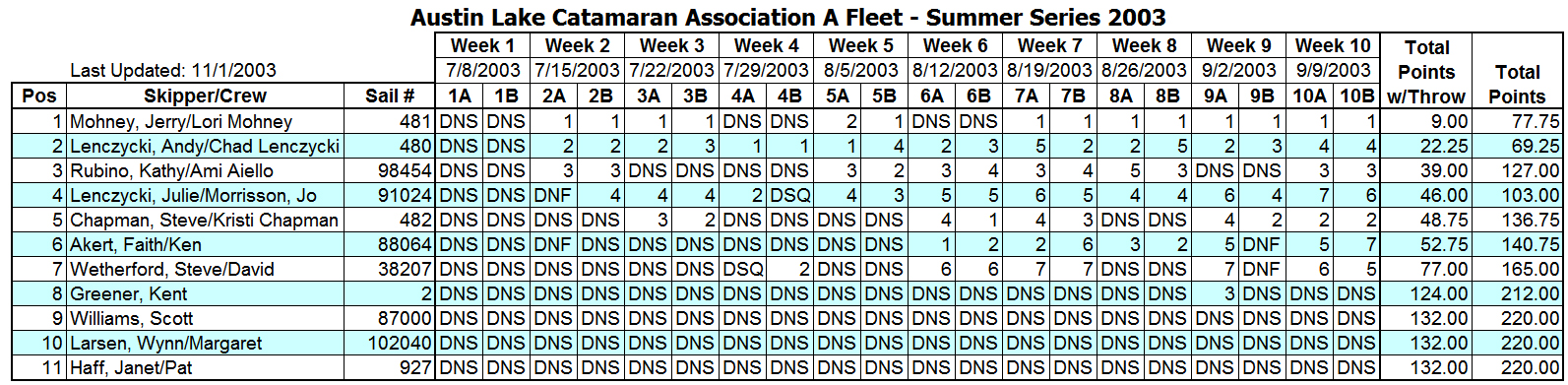 2003 Summer Portsmouth A Fleet Results