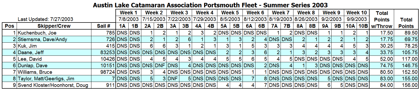 2003 Summer Portsmouth B Fleet Results