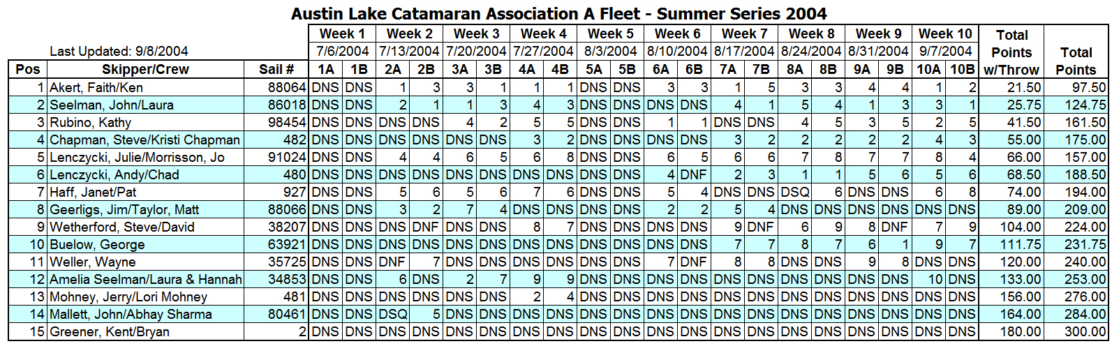 2004 Summer Portsmouth A Fleet Results