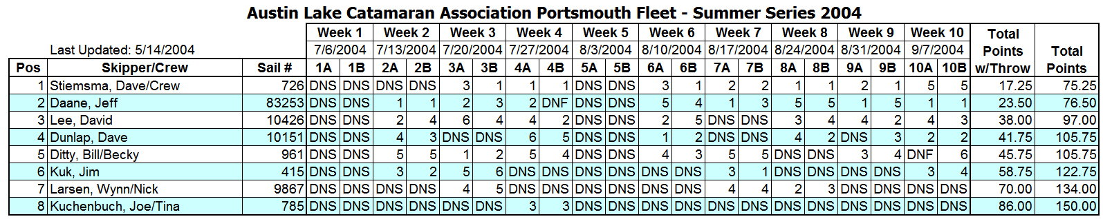 2004 Summer Portsmouth B Fleet Results