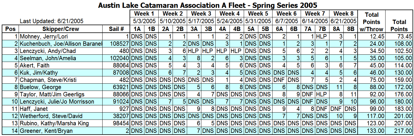 2005 Spring Portsmouth A Fleet Results