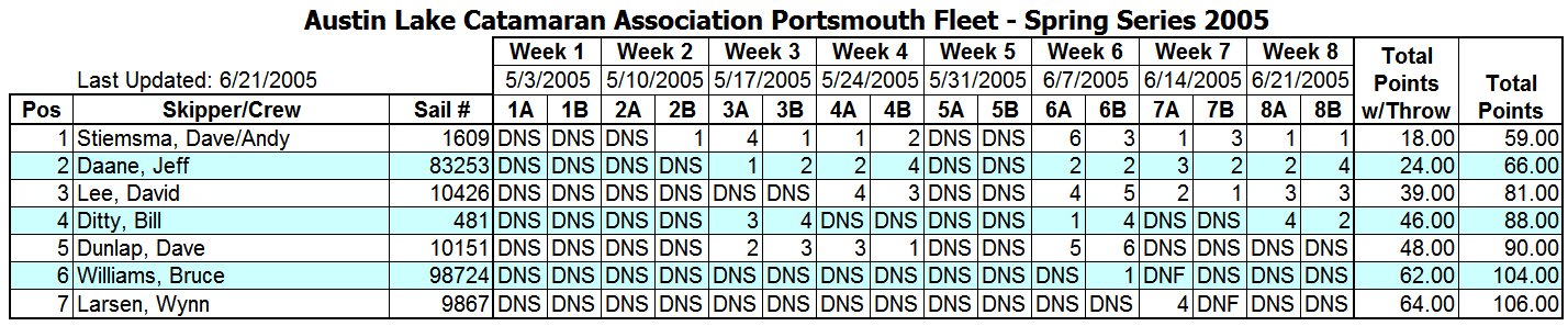 2005 Spring Portsmouth Fleet Results