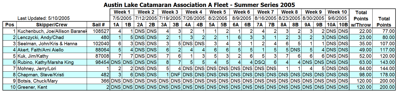 2005 Summer Portsmouth A Fleet Results