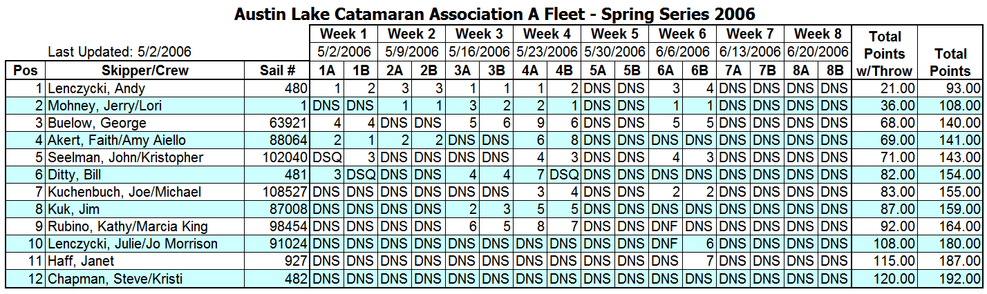 2006 Spring Portsmouth A Fleet Results