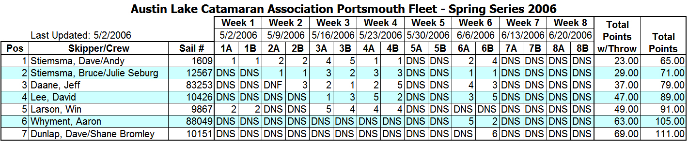 2006 Spring Portsmouth Fleet Results
