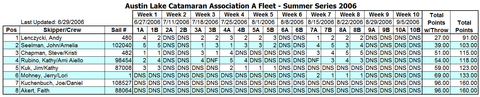 2006 Summer Portsmouth A Fleet Results