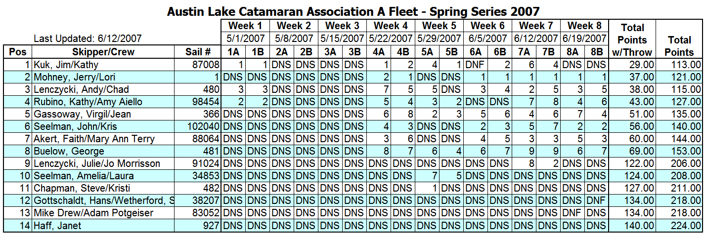 2007 Spring Portsmouth A Fleet Results