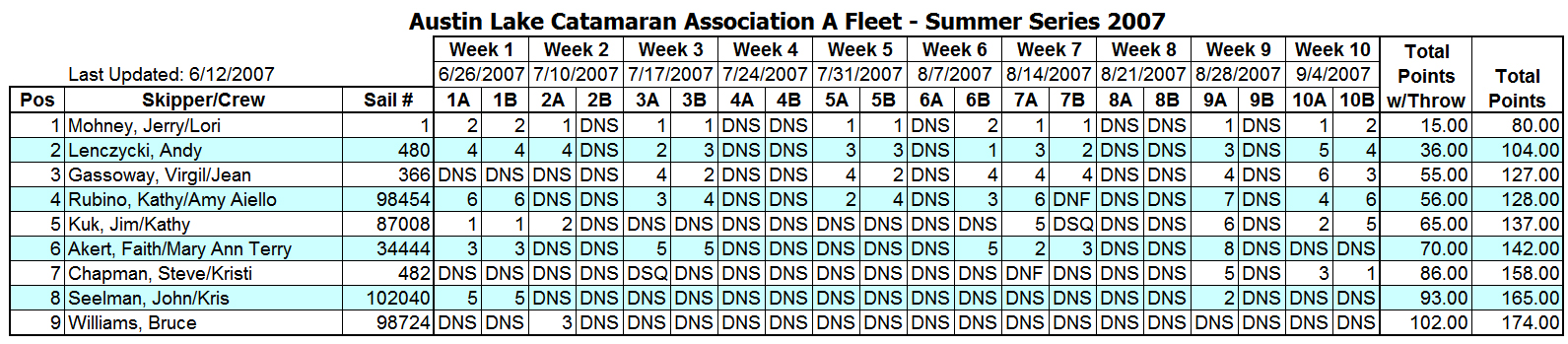 2007 Summer Portsmouth A Fleet Results