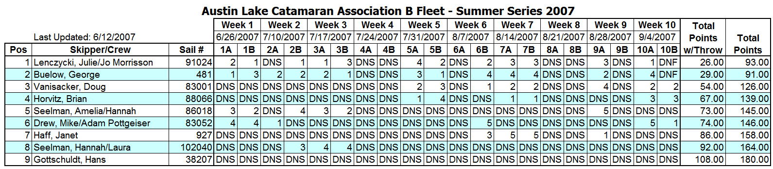 2007 Summer Portsmouth B Fleet Results