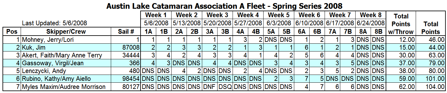 2008 Spring Portsmouth A Fleet Results