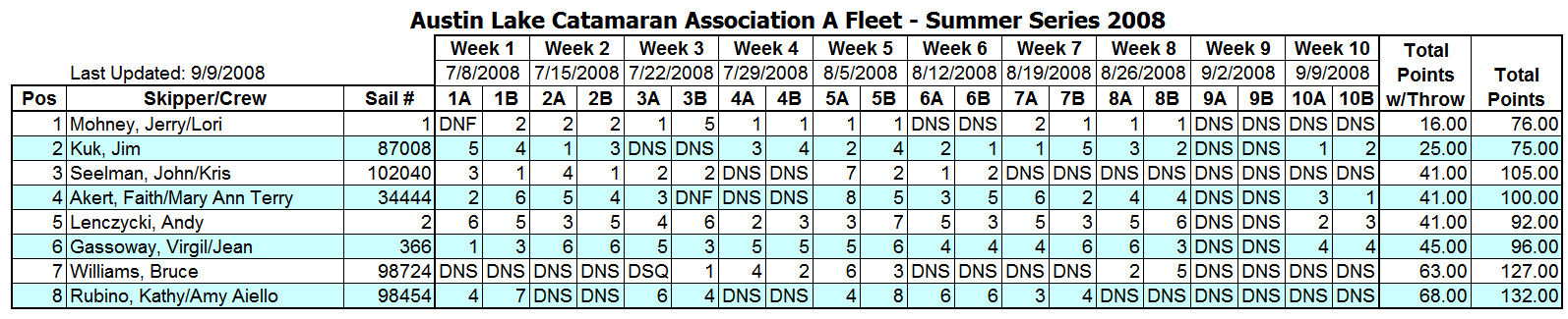 2008 Summer Portsmouth A Fleet Results