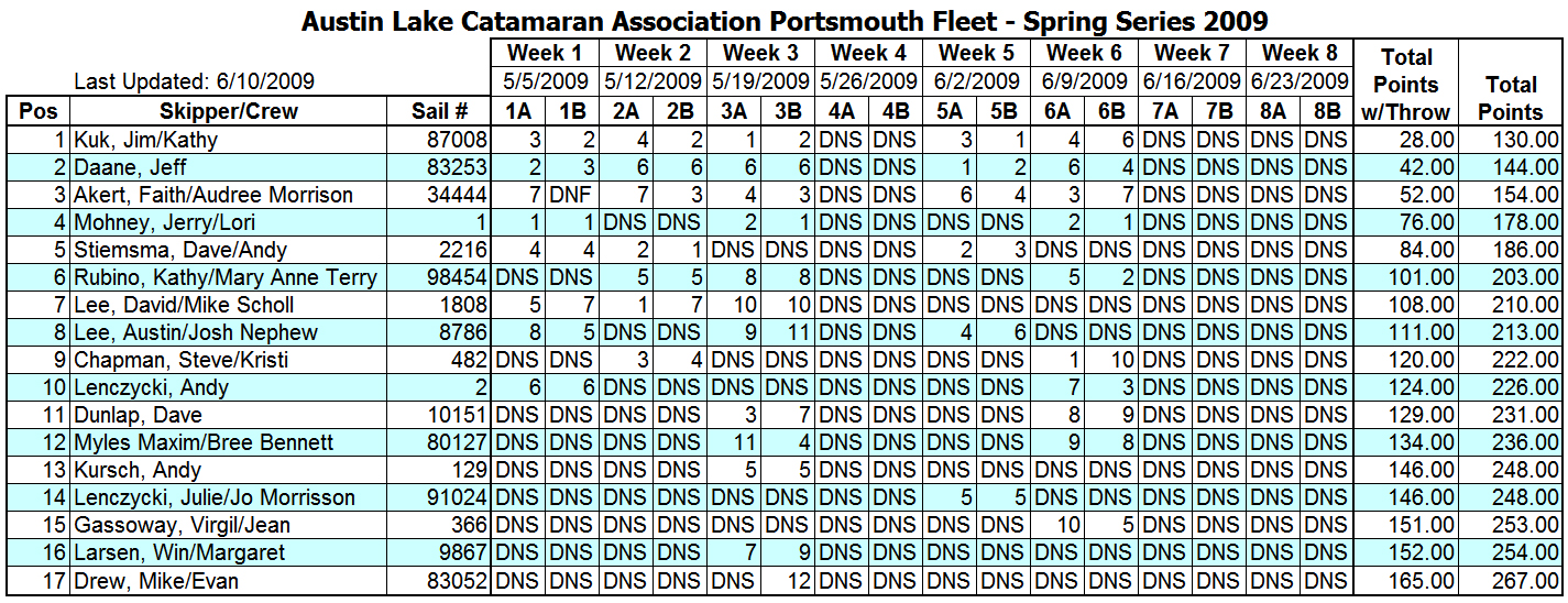 2009 Spring Portsmouth Fleet Results