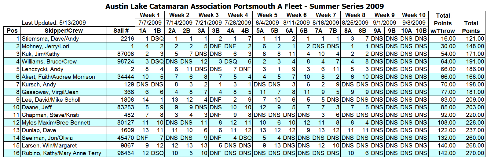 2009 Summer Portsmouth A Fleet Results