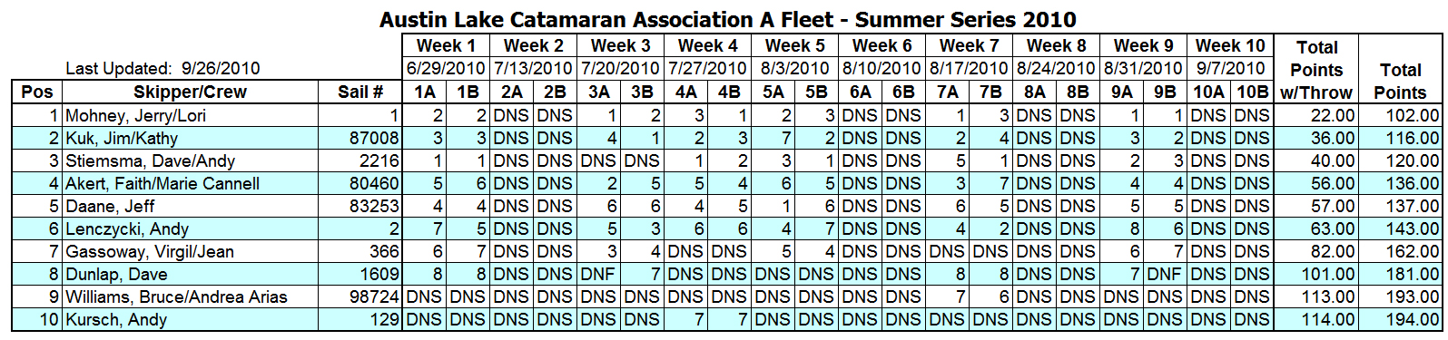 2010 Summer Portsmouth A Fleet Results