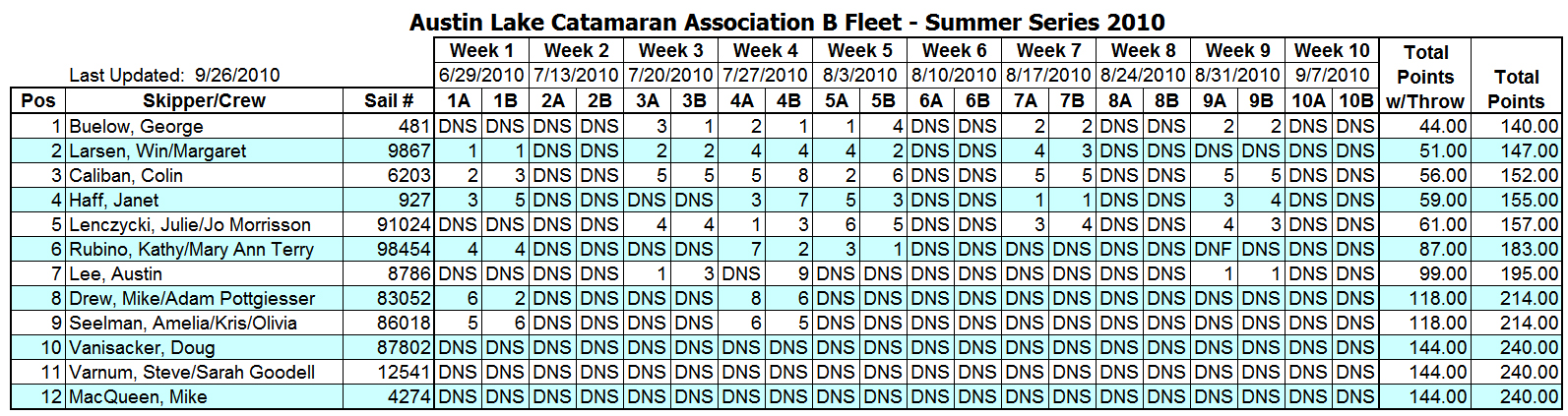 2010 Summer Portsmouth B Fleet Results