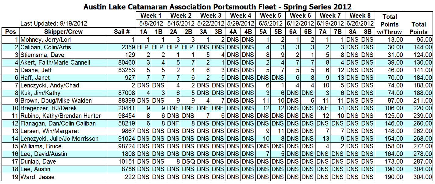 2012 Spring Portsmouth Fleet Results