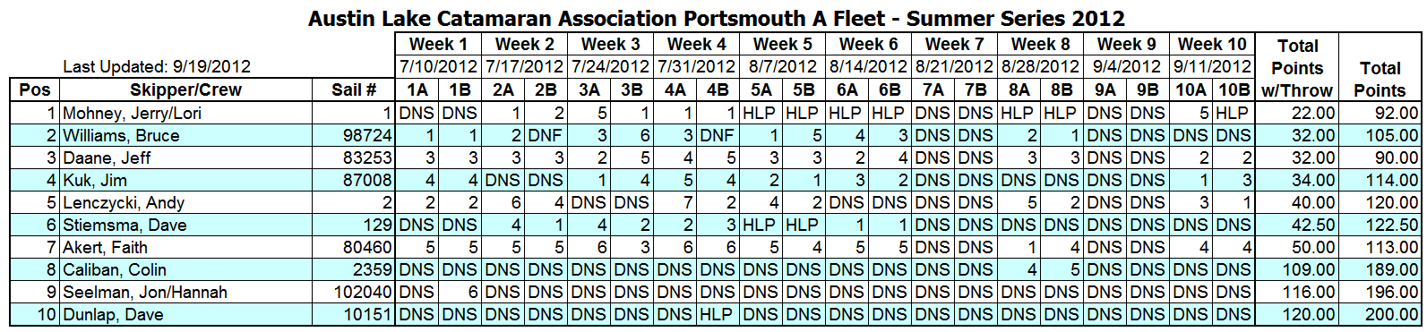 2012 Summer Portsmouth A Fleet Results