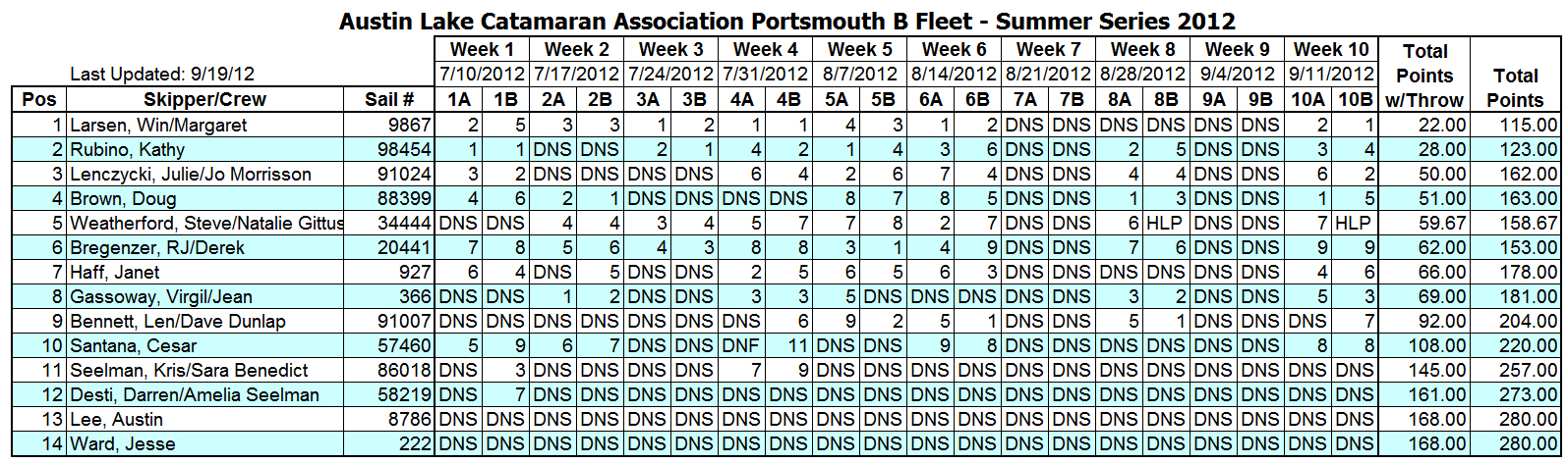 2012 Summer Portsmouth B Fleet Results